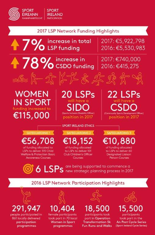 May 201 infographic LSP ODonovan Announces 5 92